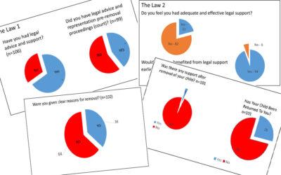PAR Survey Results